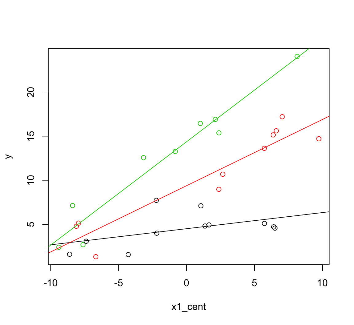 Centering factor interactions - Why and how to center